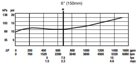 909 pressure loss vs flow rate graph