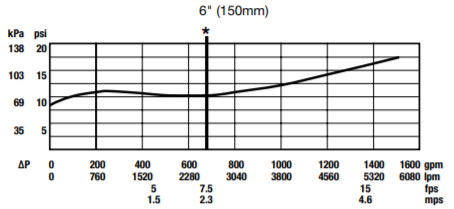 909 pressure loss vs flow rate graph