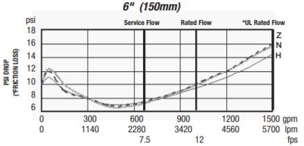 957 pressure loss vs flow rate chart