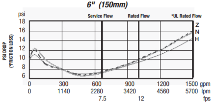 957 pressure loss vs flow rate chart