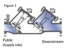 dc vs rpz - what's the difference and why should you care? diagram of backflow preventer