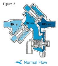 Reduced Pressure Backflow Preventer Diagram