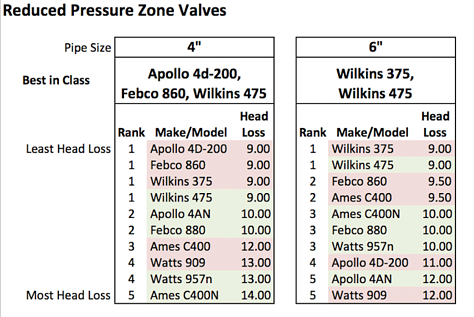 best-in-class-backflow-valve-assembly-head-loss-chart-excerpt.png