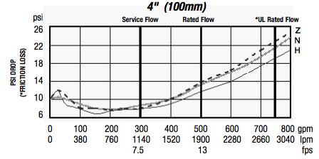 957n-backflow-preventer-pressure-loss.png