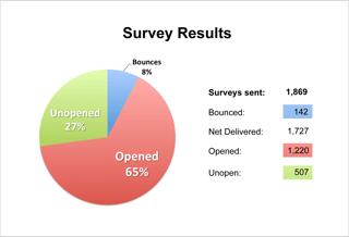backflow preventer installation survey got 1200 responses.png