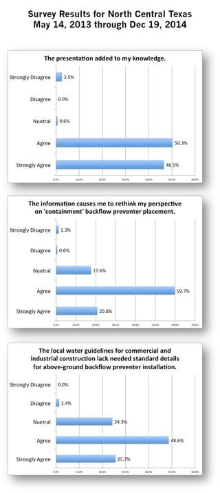 backflow preventer installation survey questions.jpg
