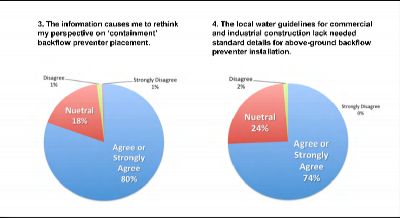 survey-results-for-awwa.png