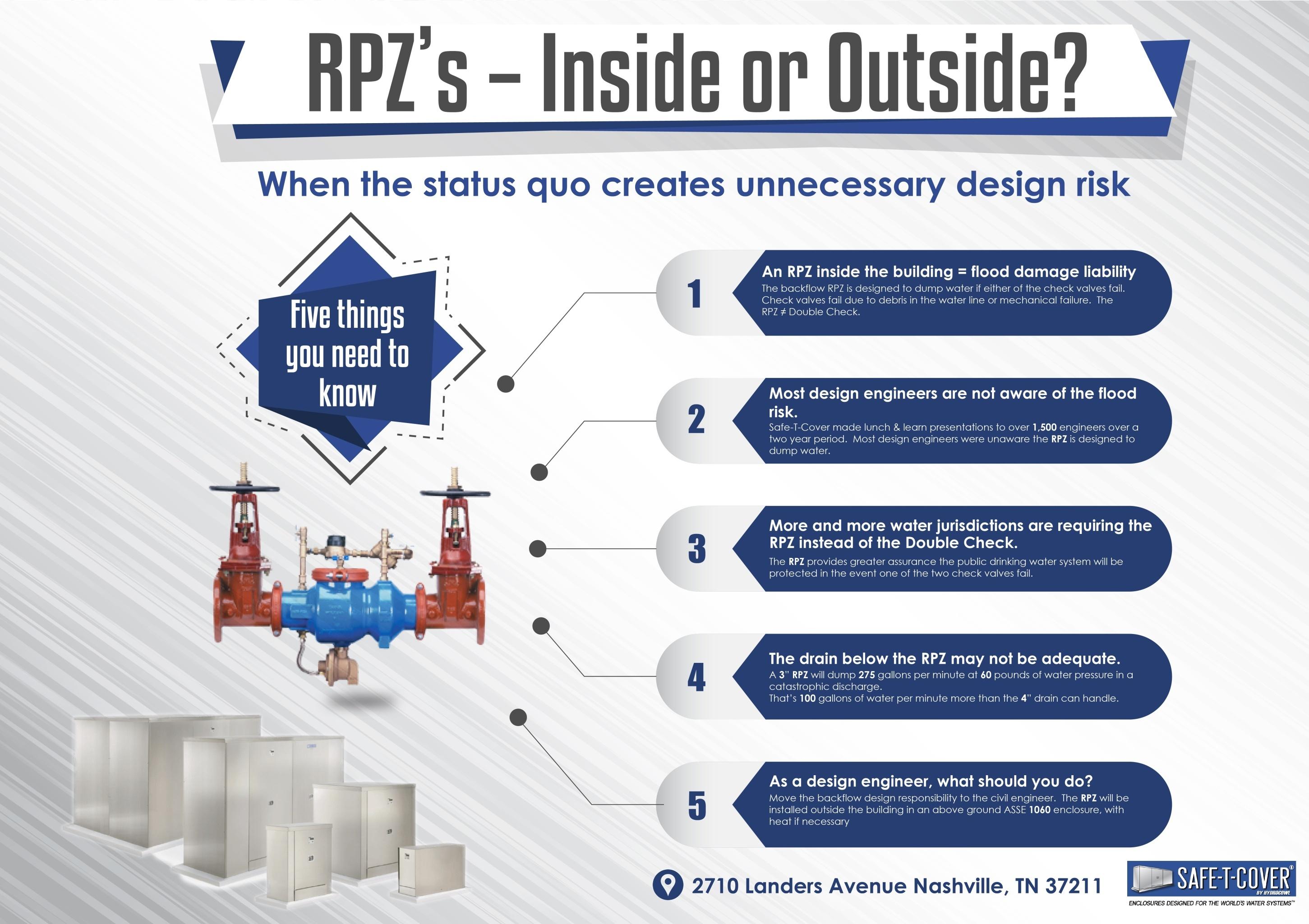 RPZs Inside or Outside.jpg