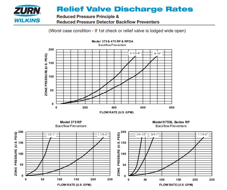 wilkins discharge rates for rpz valves.png