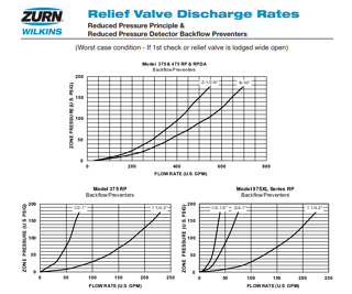 wilkins discharge rates for rpz valves.png
